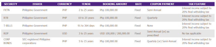 EastWest Bank investments