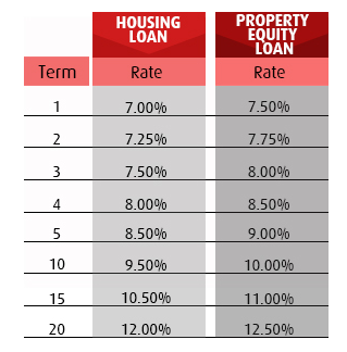Terms of housing loans in BPI